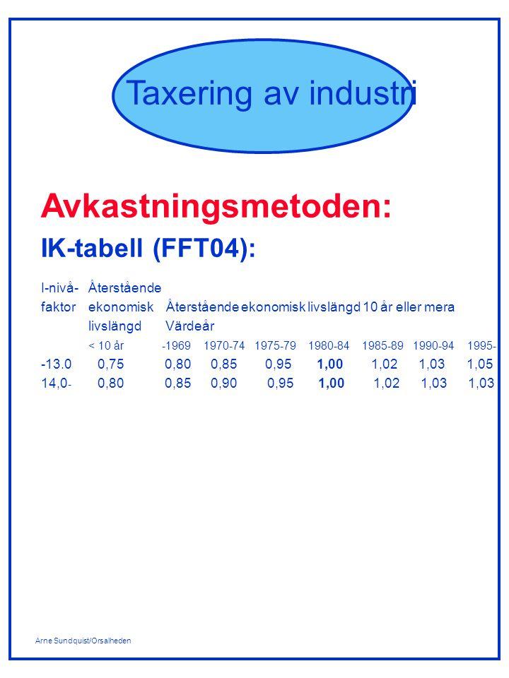 Arne Sundquist/Orsalheden Taxering av industri Avkastningsmetoden: IK-tabell (FFT04): I-nivå- Återstående faktor ekonomisk Återstående ekonomisk livslängd 10 år eller mera livslängd Värdeår < 10 år -1969 1970-74 1975-79 1980-84 1985-89 1990-94 1995- -13.00,75 0,800,85 0,95 1,00 1,02 1,03 1,05 14,0 - 0,80 0,850,900,95 1,00 1,02 1,03 1,03