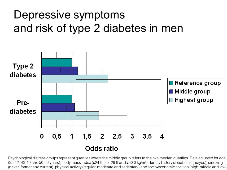 Depressive symptoms and risk of type 2 diabetes in men Psychological distress groups represent quartiles where the middle group refers to the two medi