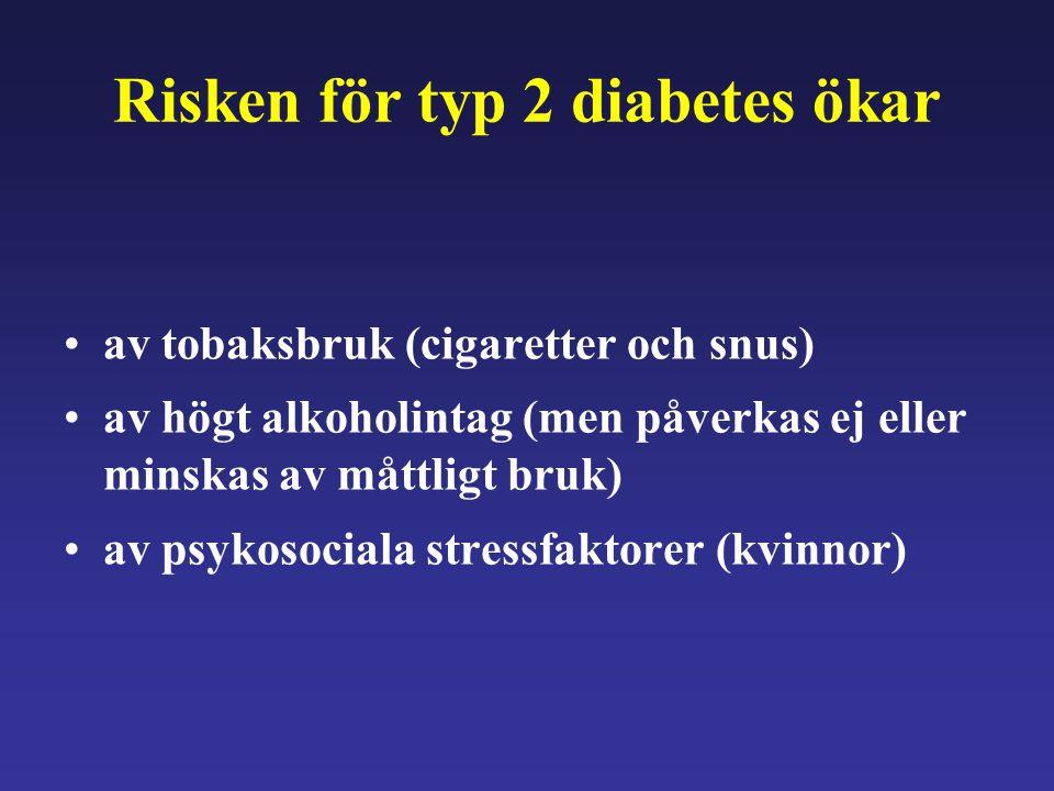 Risken för typ 2 diabetes ökar av tobaksbruk (cigaretter och snus) av högt alkoholintag (men påverkas ej eller minskas av måttligt bruk) av psykosocia