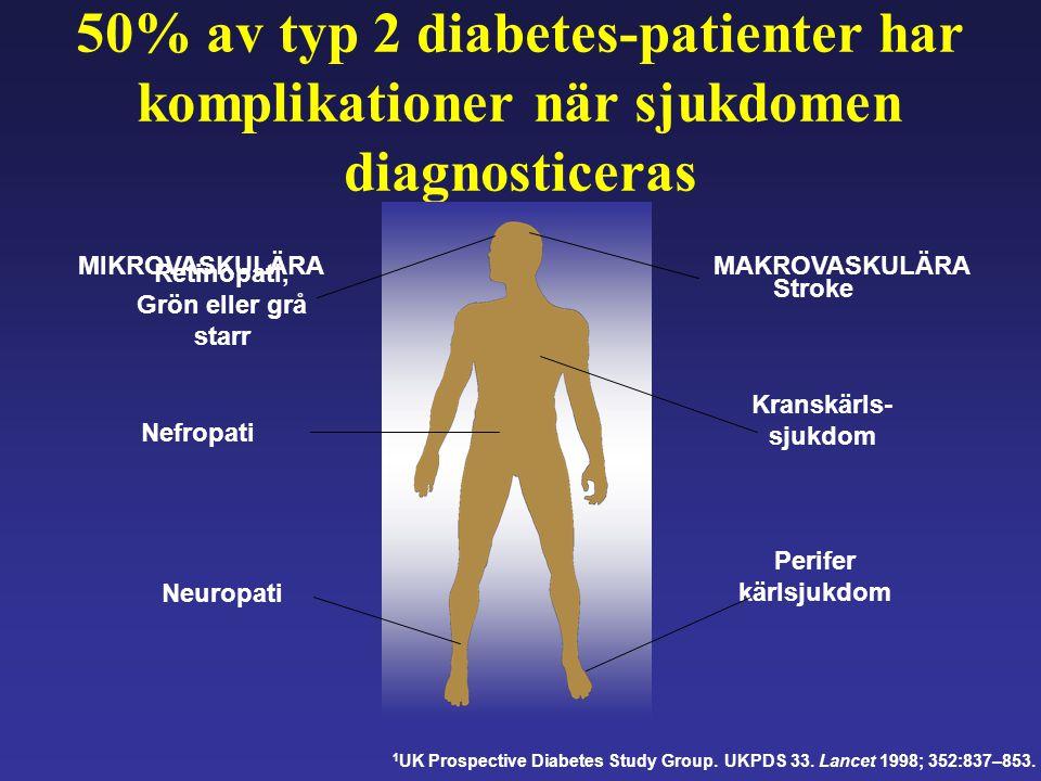 50% av typ 2 diabetes-patienter har komplikationer när sjukdomen diagnosticeras Retinopati, Grön eller grå starr Nefropati Neuropati MIKROVASKULÄRAMAK