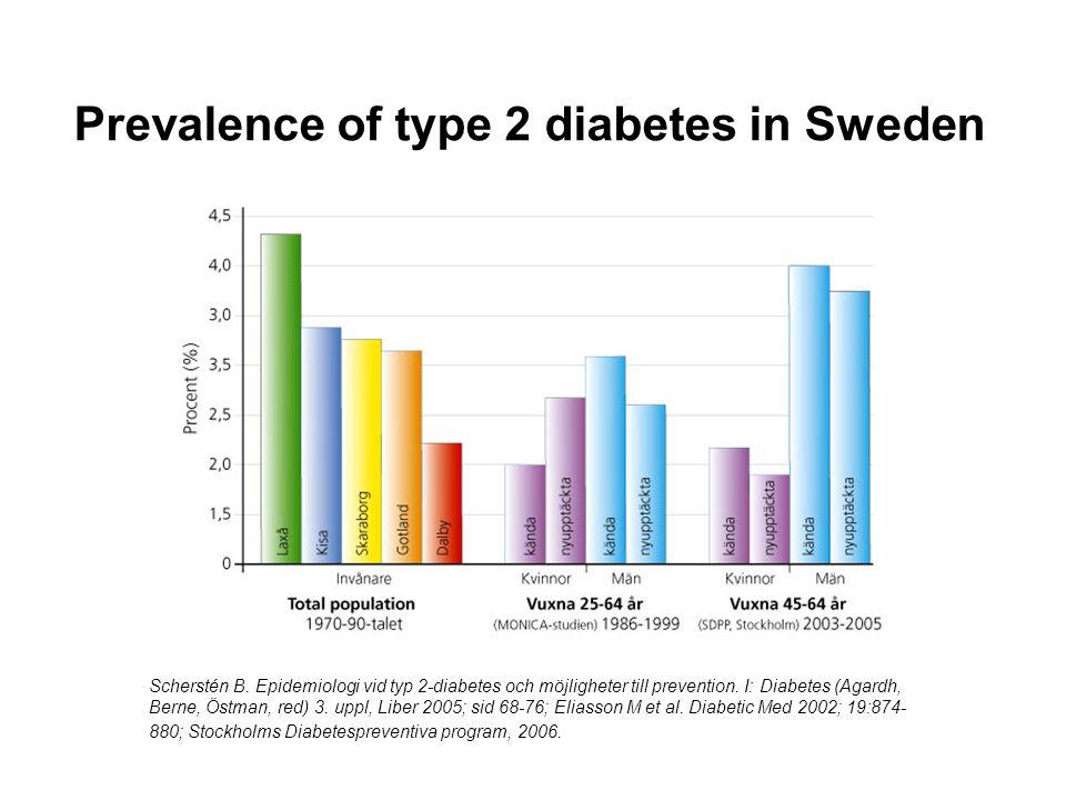 Typ 2 diabetes i Sverige Förekomst hos 4-5% av befolkningen ökar med åldern (ca 20% av 80-åringar) Fler män än kvinnor före 50-årsåldern Allt yngre åldrar.