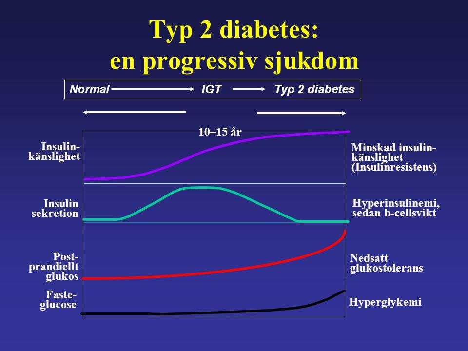 Övervikt Fet, fiber- fattig mat Rökning Brist på motion Låg födelse- vikt Stress Normal glukos- tolerans Arvsanlag Prediabetes Nedsatt glukostolerans Fullt utvecklad typ 2 diabetes Riskfaktorer
