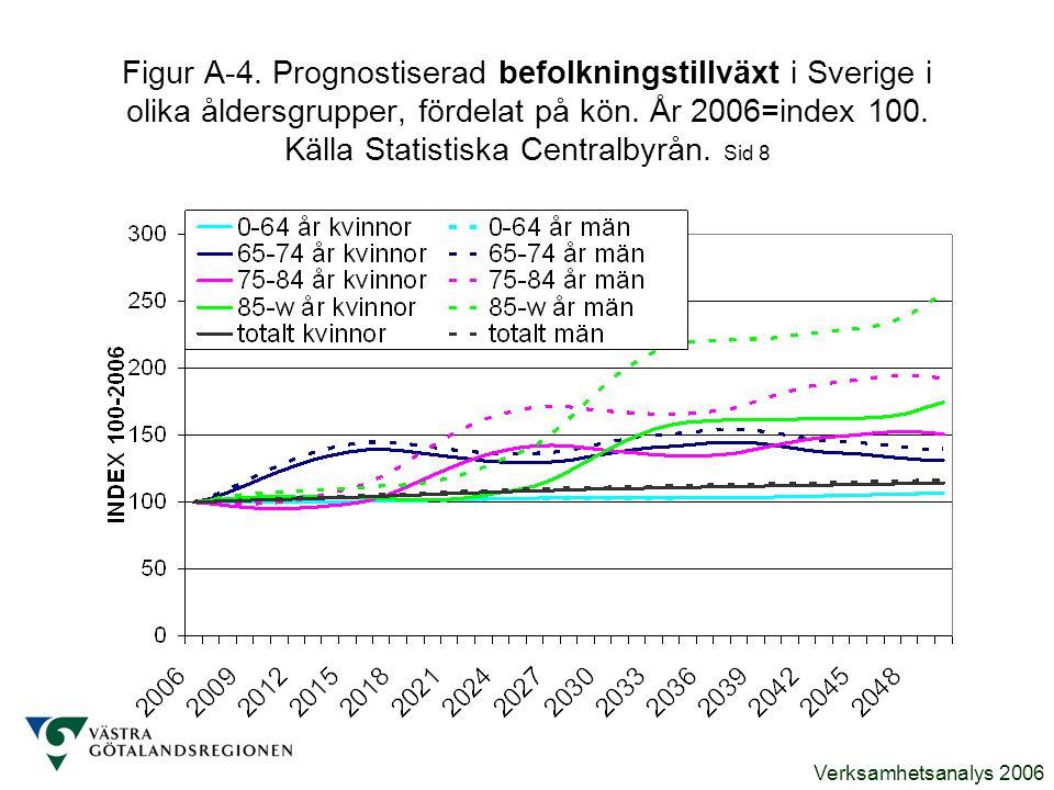 Verksamhetsanalys 2006 Figur A-4. Prognostiserad befolkningstillväxt i Sverige i olika åldersgrupper, fördelat på kön. År 2006=index 100. Källa Statis