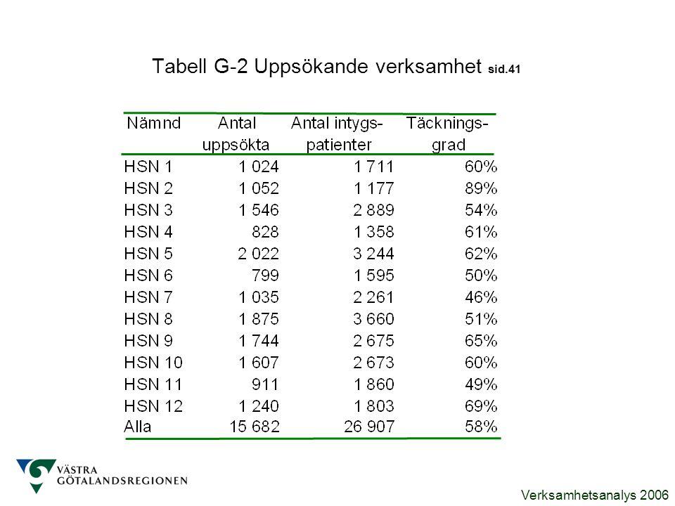 Verksamhetsanalys 2006 Tabell G-2 Uppsökande verksamhet sid.41
