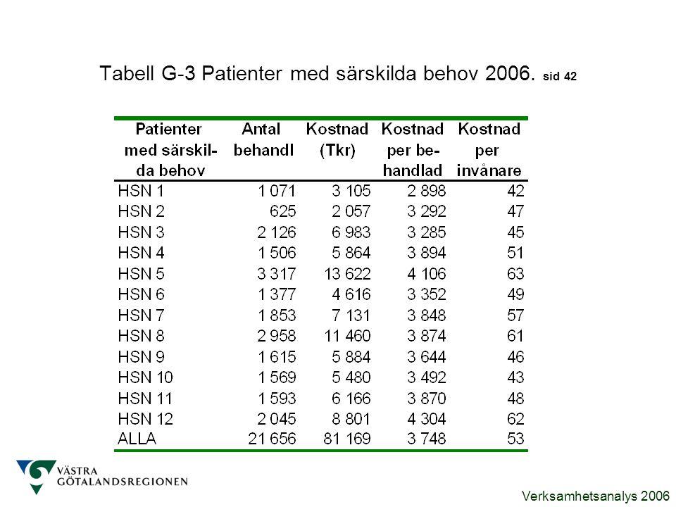 Verksamhetsanalys 2006 Tabell G-3 Patienter med särskilda behov 2006. sid 42