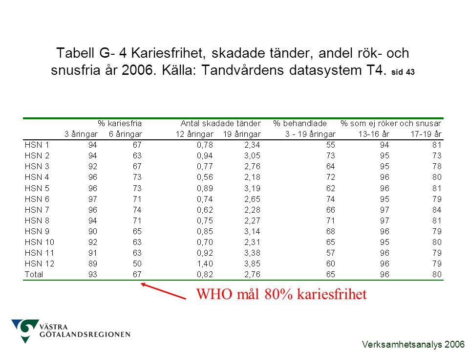 Verksamhetsanalys 2006 Tabell G- 4 Kariesfrihet, skadade tänder, andel rök- och snusfria år 2006. Källa: Tandvårdens datasystem T4. sid 43 WHO mål 80%