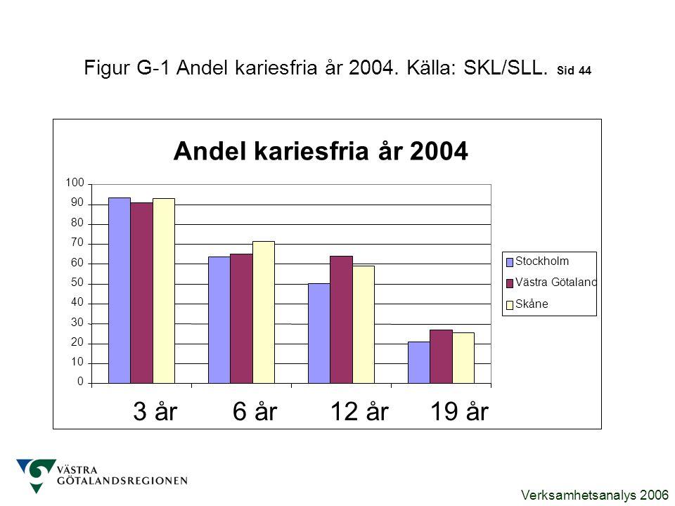 Verksamhetsanalys 2006 Figur G-1 Andel kariesfria år 2004. Källa: SKL/SLL. Sid 44 Andel kariesfria år 2004 0 10 20 30 40 50 60 70 80 90 100 3 år6 år12