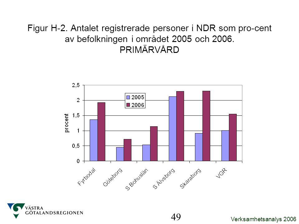 Verksamhetsanalys 2006 49 Figur H-2. Antalet registrerade personer i NDR som pro-cent av befolkningen i området 2005 och 2006. PRIMÄRVÅRD