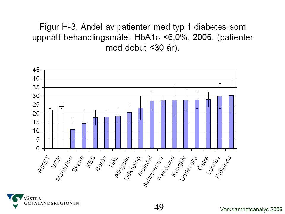 Verksamhetsanalys 2006 49 Figur H-3. Andel av patienter med typ 1 diabetes som uppnått behandlingsmålet HbA1c <6,0%, 2006. (patienter med debut <30 år