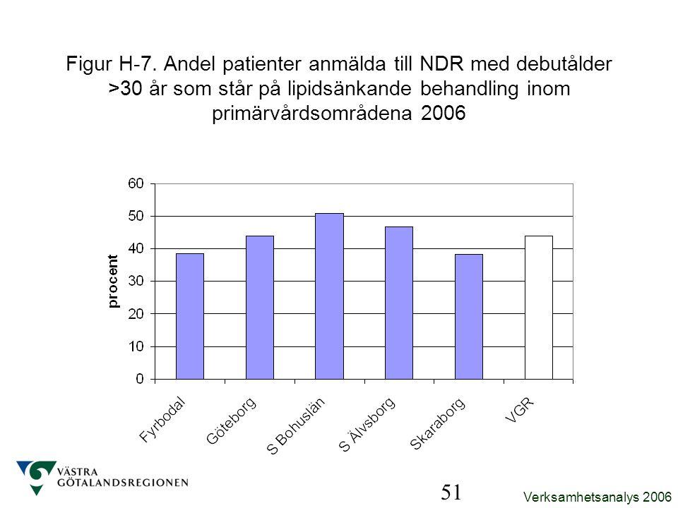 Verksamhetsanalys 2006 51 Figur H-7. Andel patienter anmälda till NDR med debutålder >30 år som står på lipidsänkande behandling inom primärvårdsområd