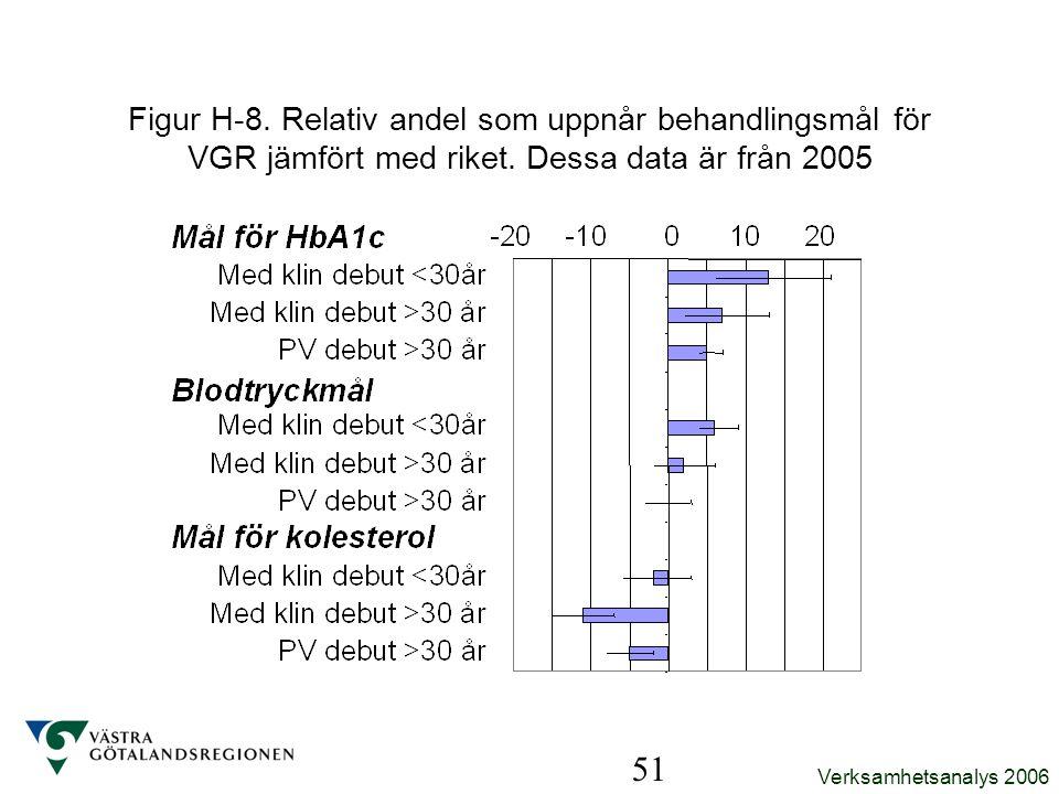 Verksamhetsanalys 2006 51 Figur H-8. Relativ andel som uppnår behandlingsmål för VGR jämfört med riket. Dessa data är från 2005