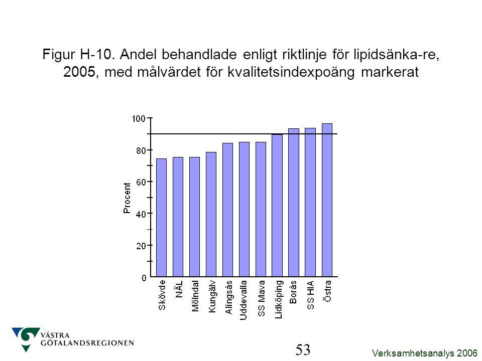 Verksamhetsanalys 2006 53 Figur H-10. Andel behandlade enligt riktlinje för lipidsänka-re, 2005, med målvärdet för kvalitetsindexpoäng markerat