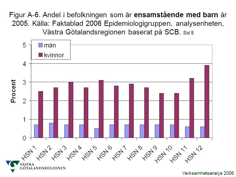 Verksamhetsanalys 2006 Figur A-6. Andel i befolkningen som är ensamstående med barn år 2005. Källa: Faktablad 2006 Epidemiologigruppen, analysenheten,