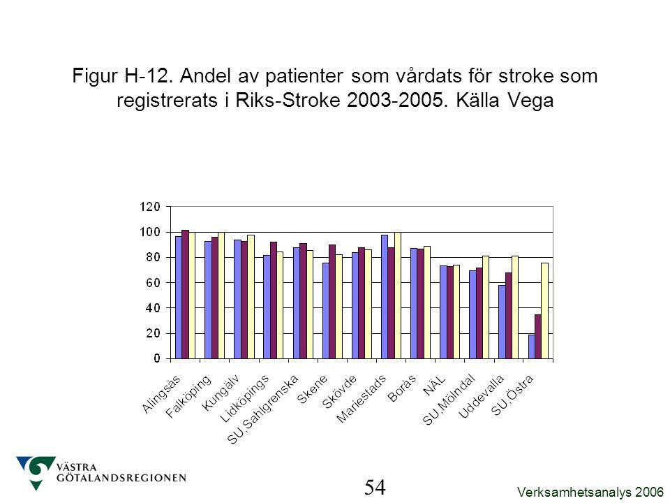 Verksamhetsanalys 2006 54 Figur H-12. Andel av patienter som vårdats för stroke som registrerats i Riks-Stroke 2003-2005. Källa Vega