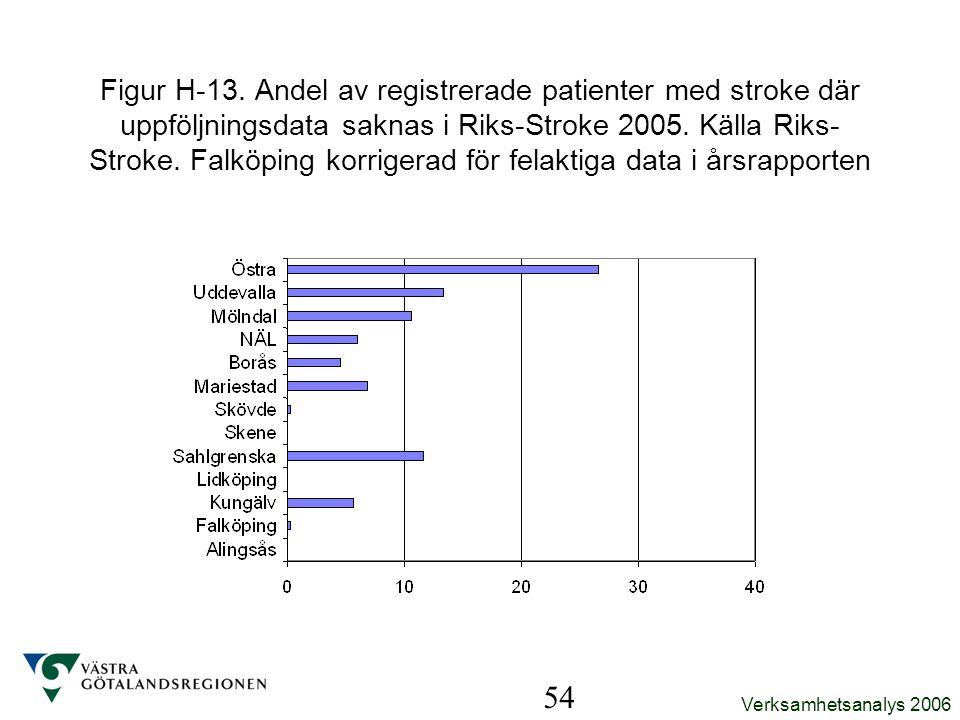 Verksamhetsanalys 2006 54 Figur H-13. Andel av registrerade patienter med stroke där uppföljningsdata saknas i Riks-Stroke 2005. Källa Riks- Stroke. F