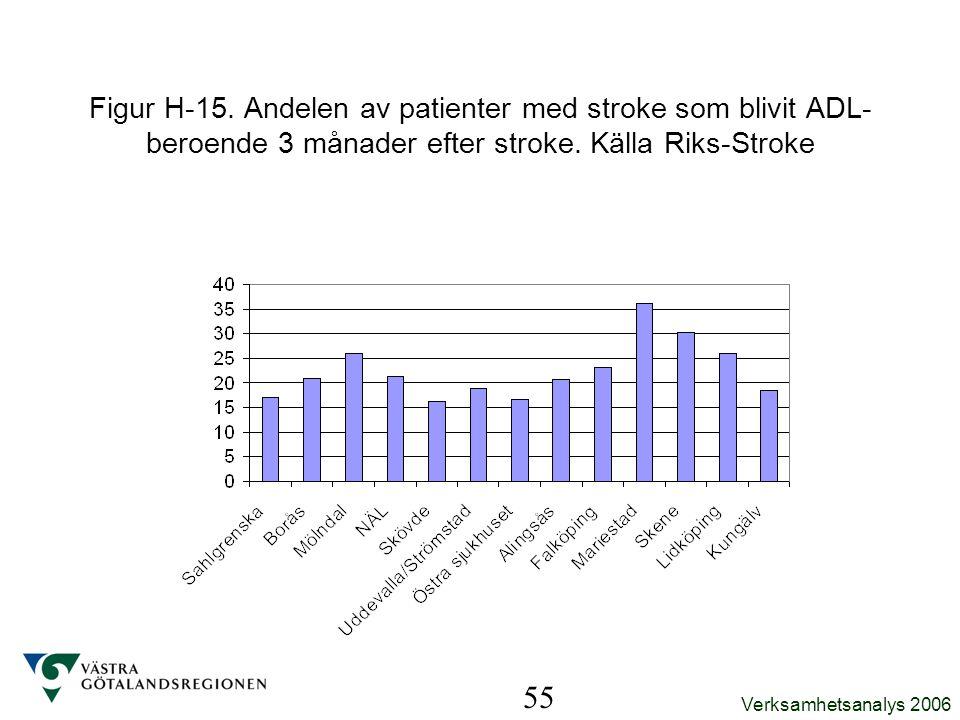 Verksamhetsanalys 2006 55 Figur H-15. Andelen av patienter med stroke som blivit ADL- beroende 3 månader efter stroke. Källa Riks-Stroke