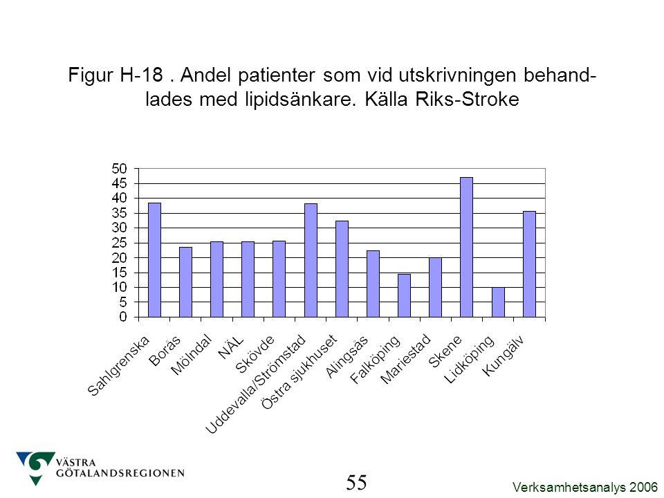 Verksamhetsanalys 2006 55 Figur H-18. Andel patienter som vid utskrivningen behand- lades med lipidsänkare. Källa Riks-Stroke