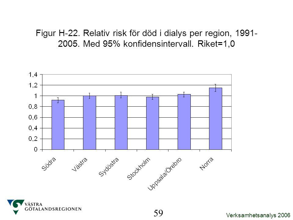 Verksamhetsanalys 2006 59 Figur H-22. Relativ risk för död i dialys per region, 1991- 2005. Med 95% konfidensintervall. Riket=1,0
