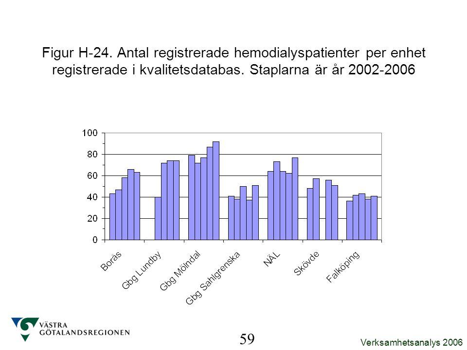 Verksamhetsanalys 2006 59 Figur H-24. Antal registrerade hemodialyspatienter per enhet registrerade i kvalitetsdatabas. Staplarna är år 2002-2006