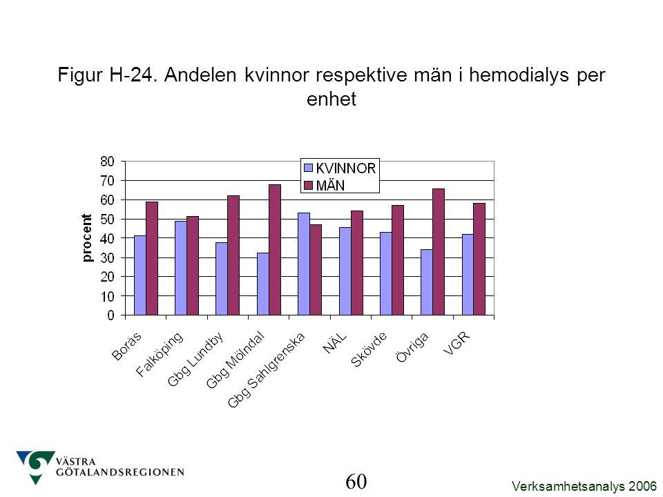 Verksamhetsanalys 2006 60 Figur H-24. Andelen kvinnor respektive män i hemodialys per enhet