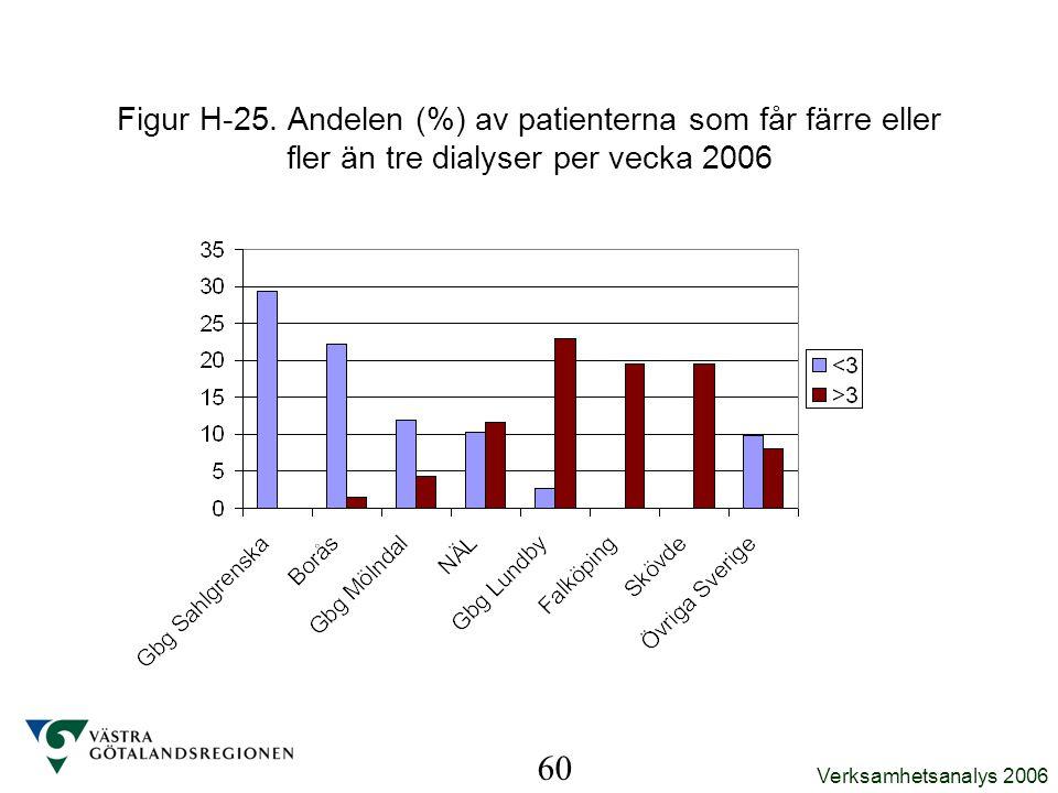 Verksamhetsanalys 2006 60 Figur H-25. Andelen (%) av patienterna som får färre eller fler än tre dialyser per vecka 2006
