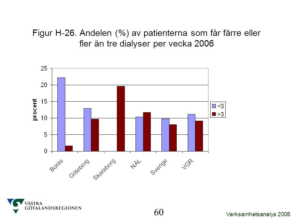 Verksamhetsanalys 2006 60 Figur H-26. Andelen (%) av patienterna som får färre eller fler än tre dialyser per vecka 2006