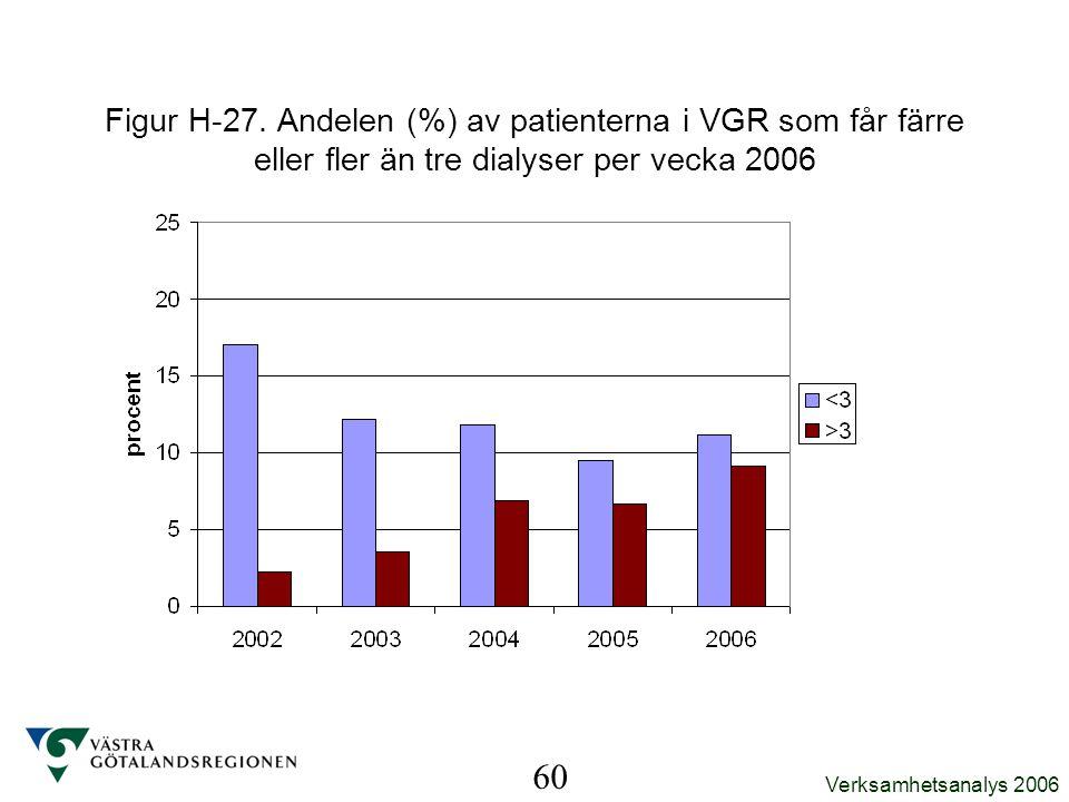 Verksamhetsanalys 2006 60 Figur H-27. Andelen (%) av patienterna i VGR som får färre eller fler än tre dialyser per vecka 2006