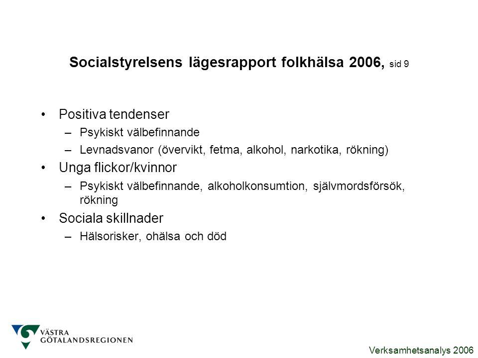 Verksamhetsanalys 2006 Socialstyrelsens lägesrapport folkhälsa 2006, sid 9 Positiva tendenser –Psykiskt välbefinnande –Levnadsvanor (övervikt, fetma,