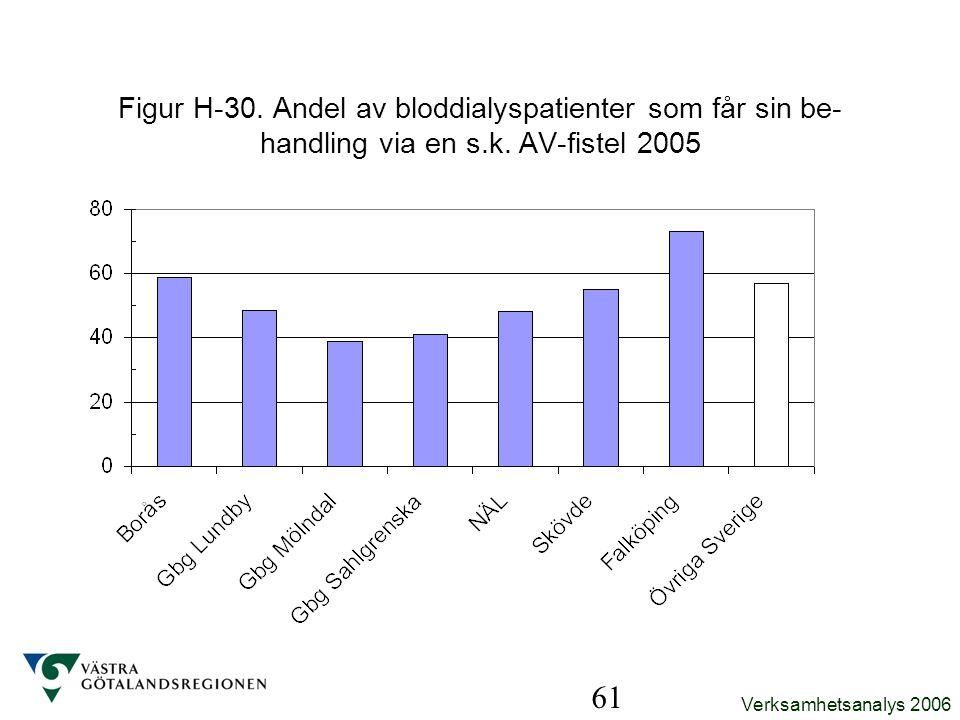 Verksamhetsanalys 2006 61 Figur H-30. Andel av bloddialyspatienter som får sin be- handling via en s.k. AV-fistel 2005