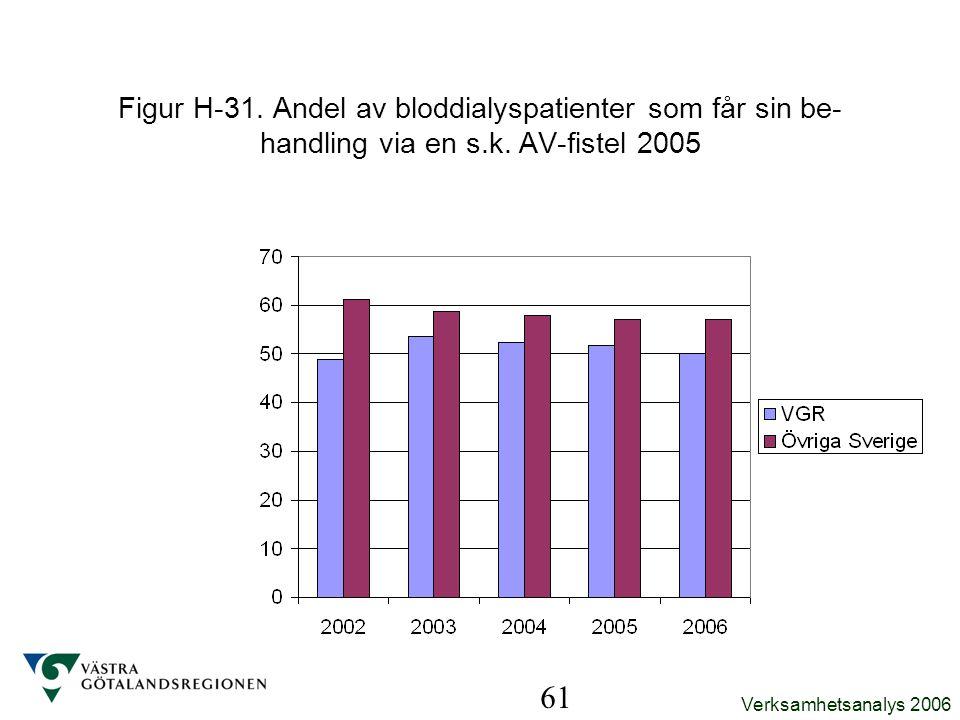 Verksamhetsanalys 2006 61 Figur H-31. Andel av bloddialyspatienter som får sin be- handling via en s.k. AV-fistel 2005
