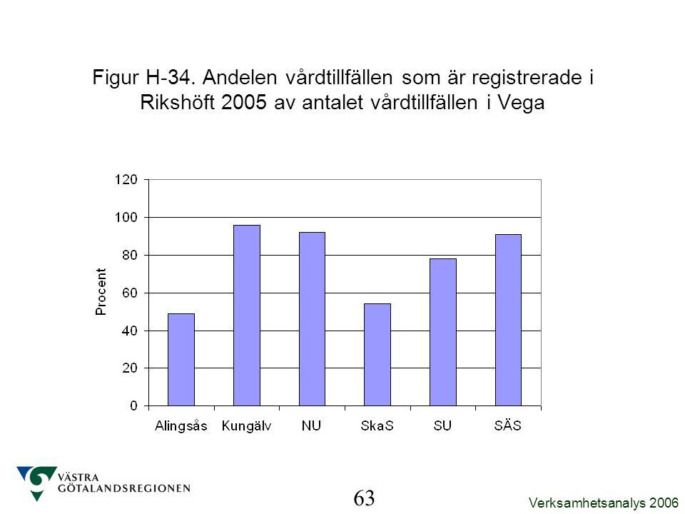 Verksamhetsanalys 2006 63 Figur H-34. Andelen vårdtillfällen som är registrerade i Rikshöft 2005 av antalet vårdtillfällen i Vega