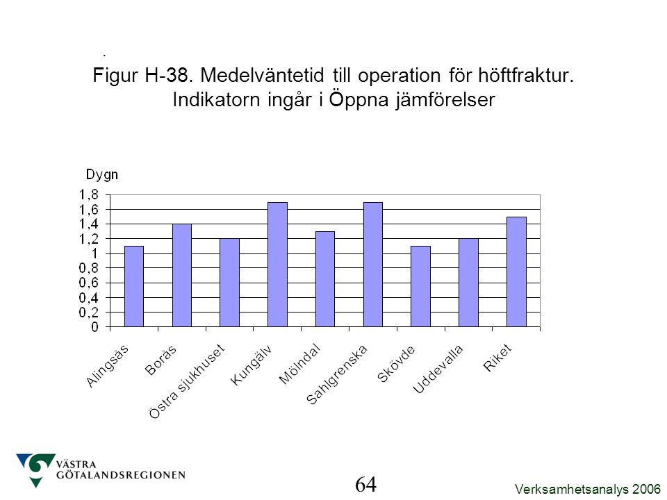 Verksamhetsanalys 2006. 64 Figur H-38. Medelväntetid till operation för höftfraktur. Indikatorn ingår i Öppna jämförelser