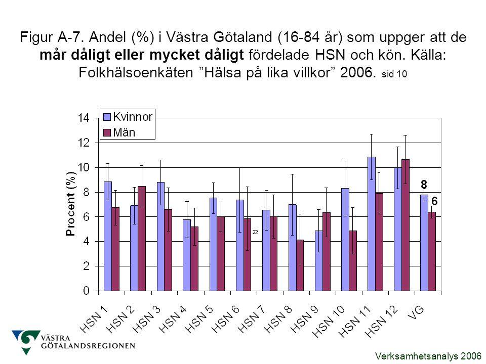 Verksamhetsanalys 2006 Figur A-7. Andel (%) i Västra Götaland (16-84 år) som uppger att de mår dåligt eller mycket dåligt fördelade HSN och kön. Källa