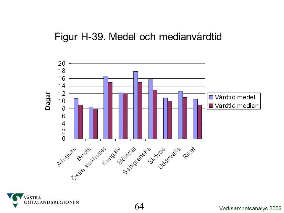Verksamhetsanalys 2006 64 Figur H-39. Medel och medianvårdtid