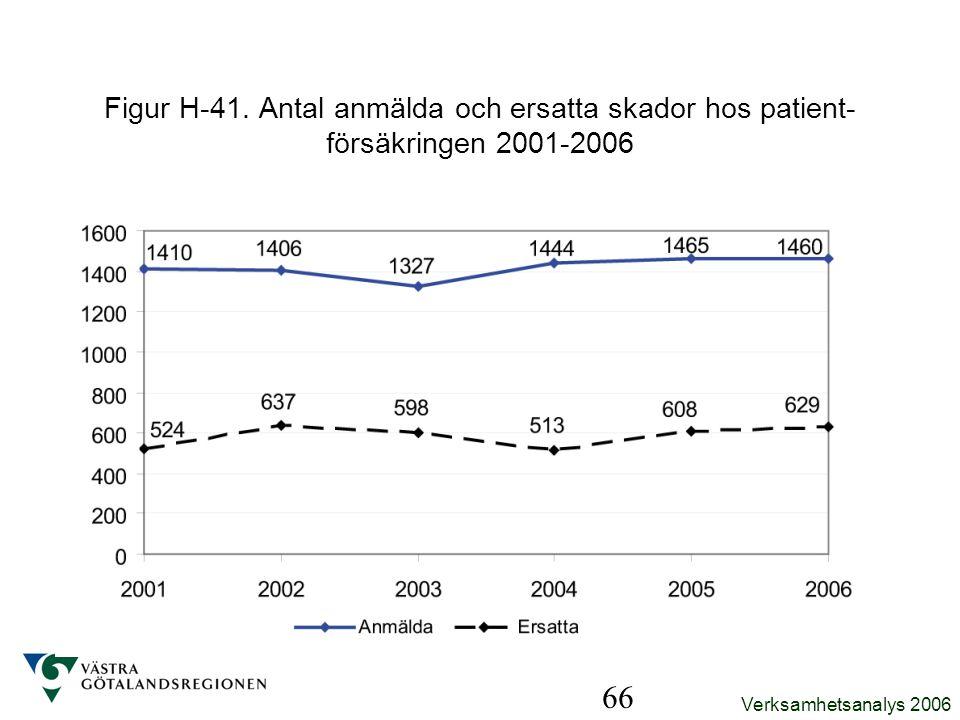 Verksamhetsanalys 2006 66 Figur H-41. Antal anmälda och ersatta skador hos patient- försäkringen 2001-2006