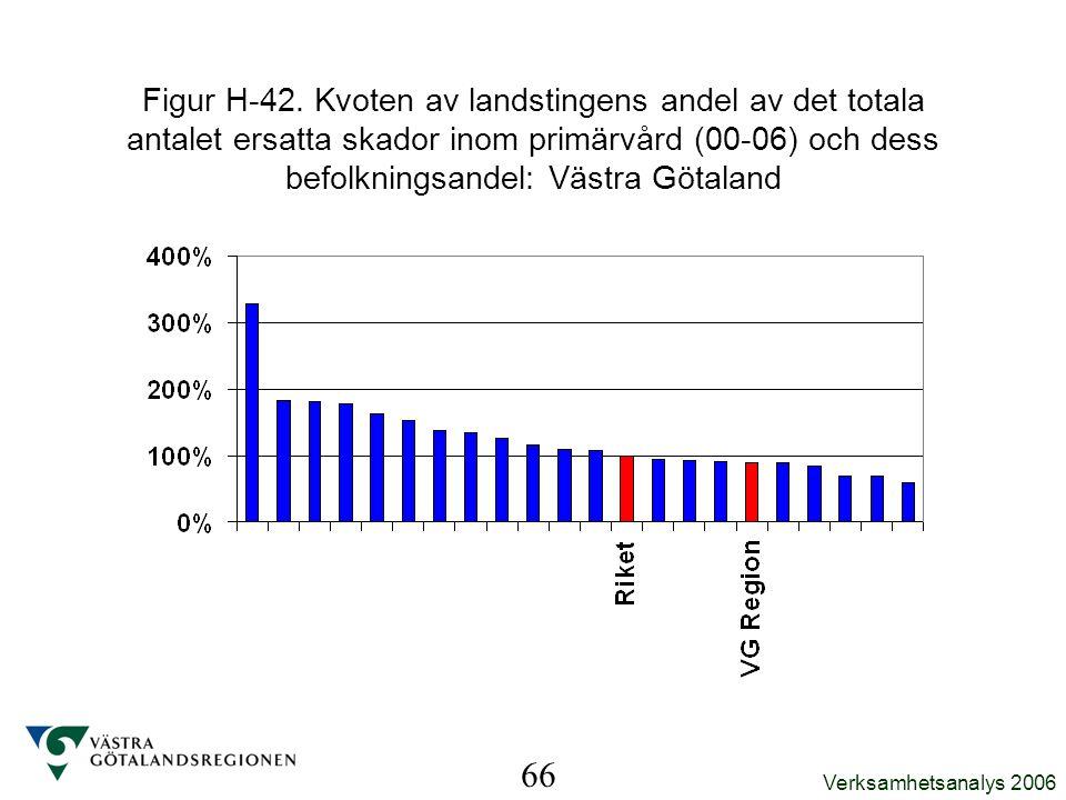 Verksamhetsanalys 2006 66 Figur H-42. Kvoten av landstingens andel av det totala antalet ersatta skador inom primärvård (00-06) och dess befolkningsan