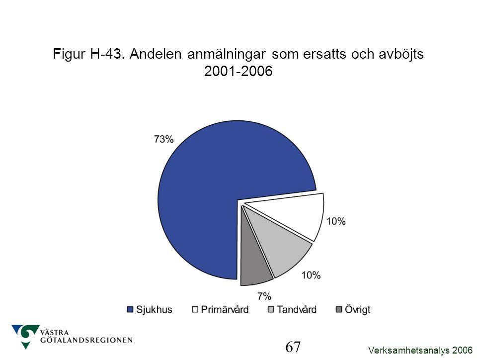 Verksamhetsanalys 2006 67 Figur H-43. Andelen anmälningar som ersatts och avböjts 2001-2006