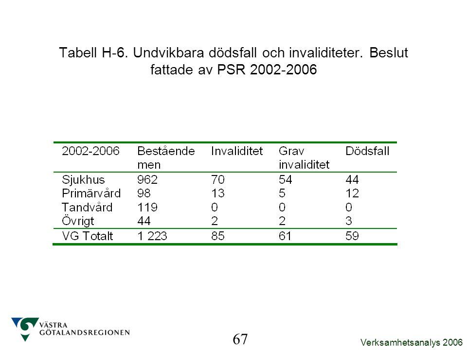 Verksamhetsanalys 2006 67 Tabell H-6. Undvikbara dödsfall och invaliditeter. Beslut fattade av PSR 2002-2006
