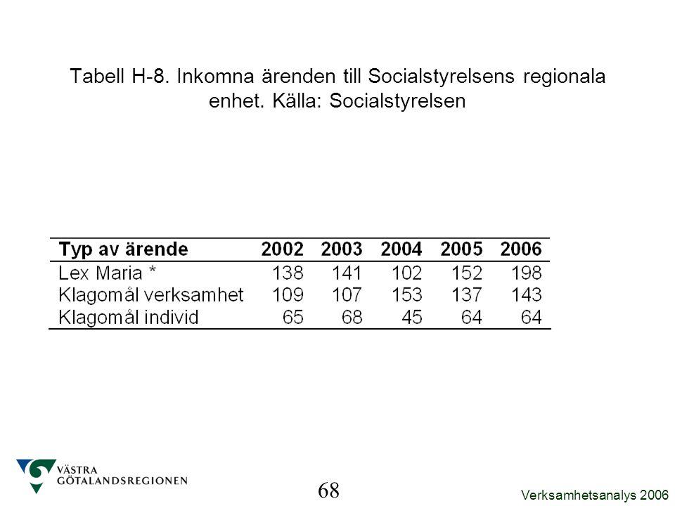 Verksamhetsanalys 2006 68 Tabell H-8. Inkomna ärenden till Socialstyrelsens regionala enhet. Källa: Socialstyrelsen