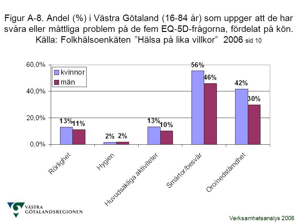 Verksamhetsanalys 2006 Figur A-8. Andel (%) i Västra Götaland (16-84 år) som uppger att de har svåra eller måttliga problem på de fem EQ-5D-frågorna,