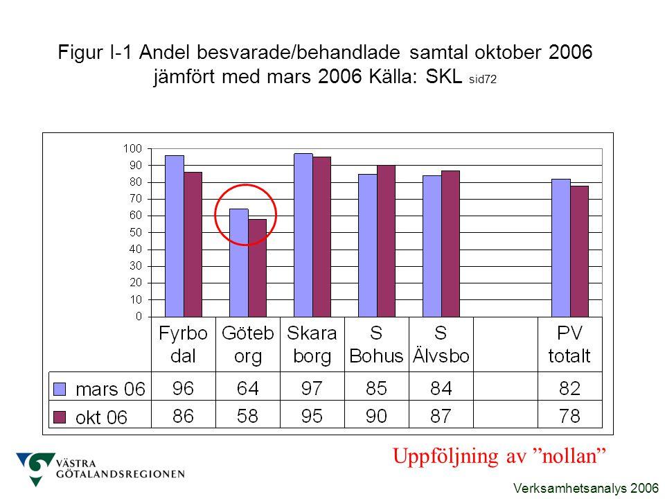 """Verksamhetsanalys 2006 Figur I-1 Andel besvarade/behandlade samtal oktober 2006 jämfört med mars 2006 Källa: SKL sid72 Uppföljning av """"nollan"""""""