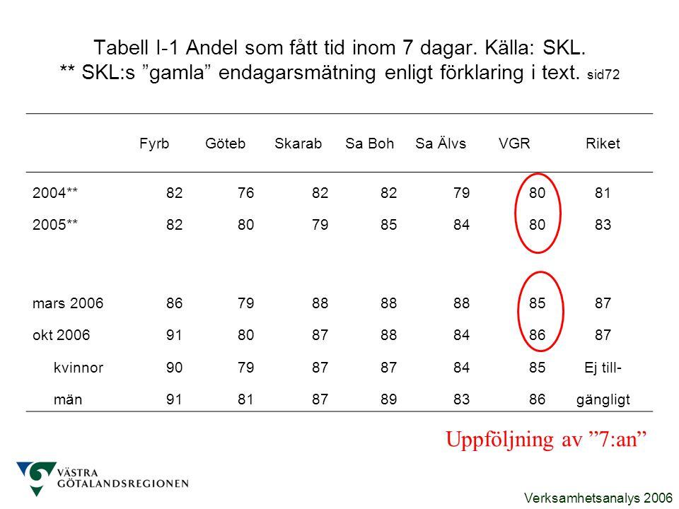 """Verksamhetsanalys 2006 Tabell I-1 Andel som fått tid inom 7 dagar. Källa: SKL. ** SKL:s """"gamla"""" endagarsmätning enligt förklaring i text. sid72 FyrbGö"""