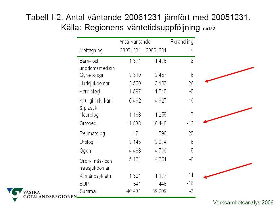 Verksamhetsanalys 2006 Tabell I-2. Antal väntande 20061231 jämfört med 20051231. Källa: Regionens väntetidsuppföljning sid72