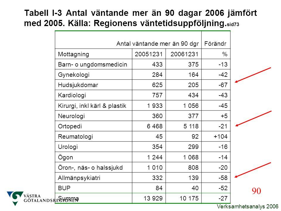 Verksamhetsanalys 2006 Antal väntande mer än 90 dgrFörändr Mottagning2005123120061231% Barn- o ungdomsmedicin433375-13 Gynekologi284164-42 Hudsjukdoma