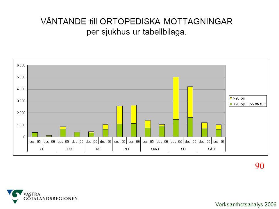 Verksamhetsanalys 2006 VÄNTANDE till ORTOPEDISKA MOTTAGNINGAR per sjukhus ur tabellbilaga. 90