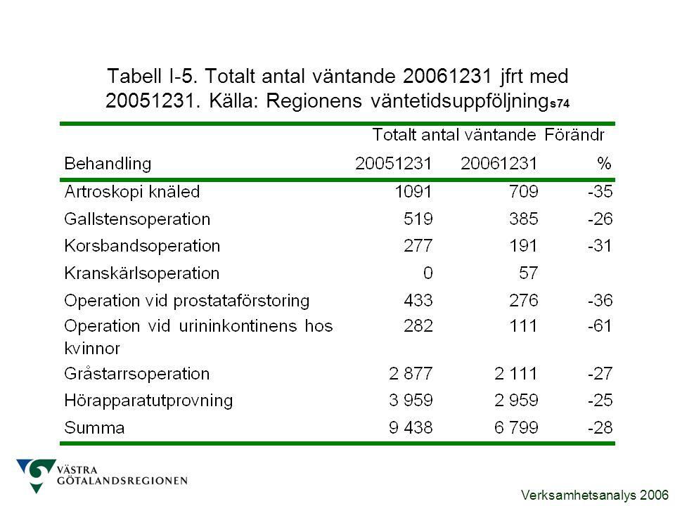 Verksamhetsanalys 2006 Tabell I-5. Totalt antal väntande 20061231 jfrt med 20051231. Källa: Regionens väntetidsuppföljning s74