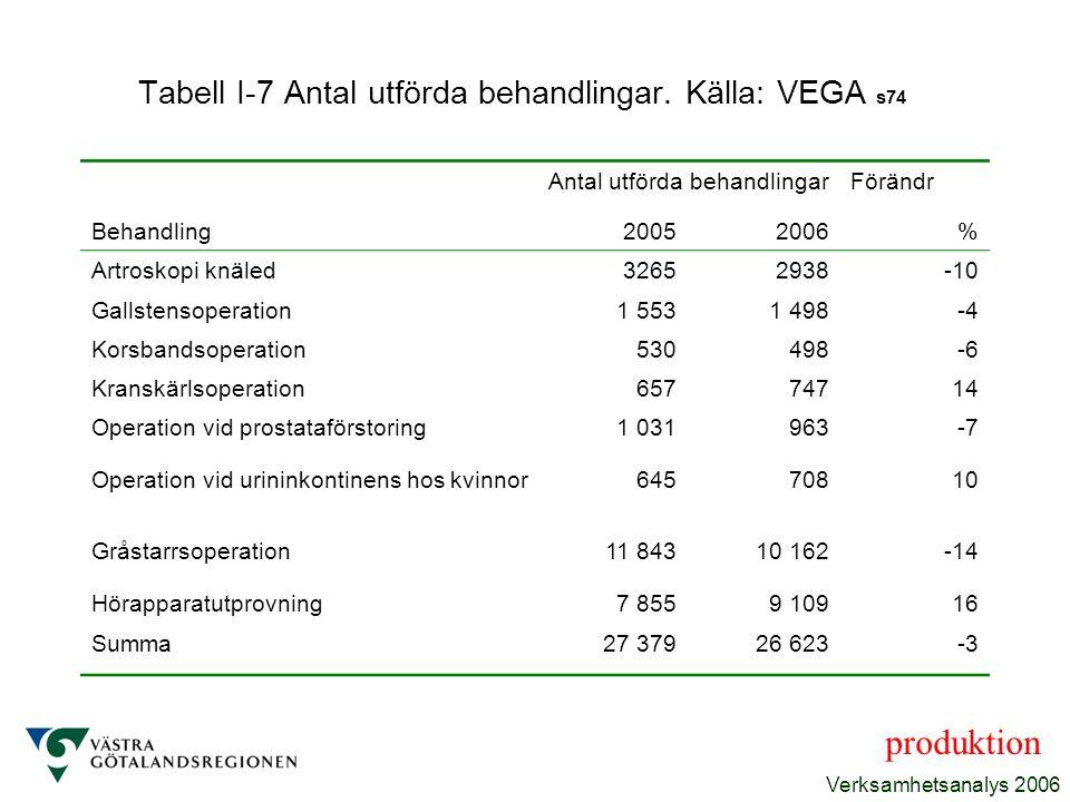 Verksamhetsanalys 2006 Tabell I-7 Antal utförda behandlingar. Källa: VEGA s74 Antal utförda behandlingarFörändr Behandling20052006% Artroskopi knäled3