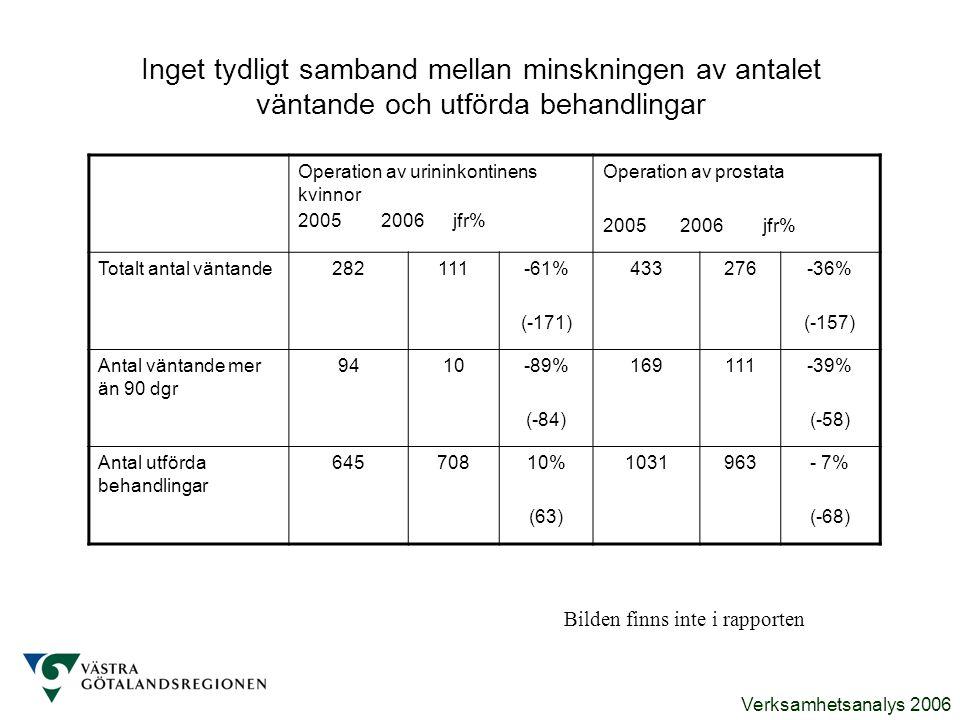 Verksamhetsanalys 2006 Inget tydligt samband mellan minskningen av antalet väntande och utförda behandlingar Operation av urininkontinens kvinnor 2005