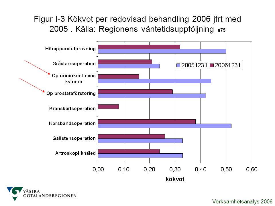 Verksamhetsanalys 2006 Figur I-3 Kökvot per redovisad behandling 2006 jfrt med 2005. Källa: Regionens väntetidsuppföljning s75