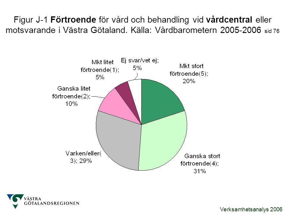 Verksamhetsanalys 2006 Figur J-1 Förtroende för vård och behandling vid vårdcentral eller motsvarande i Västra Götaland. Källa: Vårdbarometern 2005-20